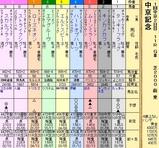 第9S:03月2週 中京記念 出馬表