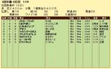 第8S:1月3週 日経新春杯 競争成績