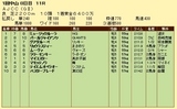第8S:1月4週 AJCC 競争成績