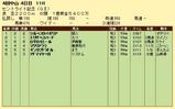 第14S:09月4週 セントライト記念 成績