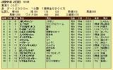 第11S:05月4週 東海S 競争成績
