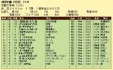第5S:10月2週 京都大賞典 競争成績