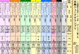 第4S:11月4週 兵庫ジュニアグランプリ 出馬表