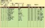 第14S:09月2週 新潟2歳S 成績
