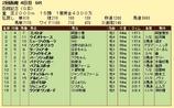 第7S:7月4週 函館記念 競争成績