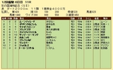第14S:11月4週 彩の国浦和記念 成績
