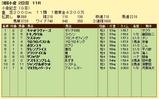 第9S:08月3週 小倉記念 競争成績