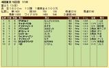 第13S:10月4週 冨士S 成績