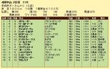 第16S:09月3週 京成杯オータムHC 成績