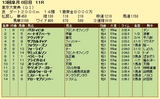 第7S:12月5週 東京大賞典 競争成績