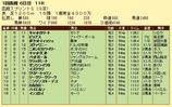 第9S:07月1週 函館スプリントS 競争成績