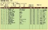 第14S:11月4週 マイルチャンピオンシップ 成績