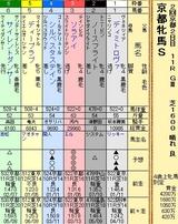 第5S:2月1週 京都牝馬S 出馬表