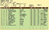 第5S:11月4週 東京スポーツ杯2歳S 競争成績