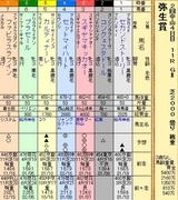 第5S:3月2週 弥生賞 出馬表