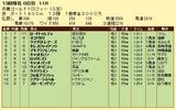 第13S:12月5週 兵庫ゴールドトロフィー 成績