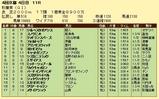第8S:10月3週 秋華賞 競争成績