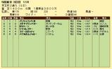 第4S:11月3週 京王杯2歳S 競争成績