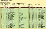 第14S:03月5週 高松宮記念 成績