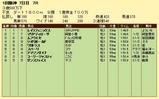 第10S:03月4週 泥@ムフウエセ 競争成績