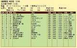第9S:03月2週 名古屋大賞典 競争成績