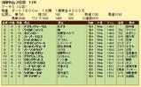 第10S:03月5週 マーチS 競争成績