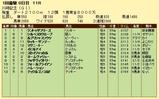 第5S:1月4週 川崎記念 競争成績