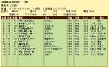 第12S:03月4週 黒船賞 成績