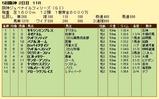 第5S:12月2週 阪神JF 競争成績