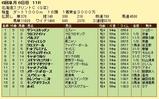 第16S:06月2週 北海道スプリントC 成績
