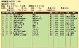 第4S:11月3週 福島記念 競争成績