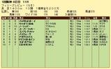 第11S:03月3週 フィリーズレビュー 競争成績