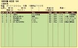 第11S:01月2週 泥@イザイ 競争成績