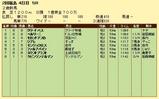 第8S:6月5週 泥@ベルリーニ 競争成績