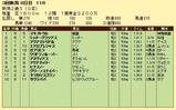 第16S:09月2週 新潟2歳S 成績