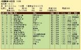 第14S:04月2週 桜花賞 成績