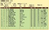 第13S:09月3週 セントウルS 成績
