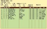 第14S:02月1週 小倉大賞典 成績