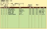 第13S:09月4週 ローズS 成績