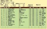 第9S:09月3週 京成杯オータムHC 競争成績
