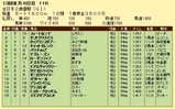 第15S:12月4週 全日本2歳優駿 成績