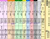 第8S:5月1週 青葉賞 出馬表