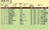 第11S:02月1週 リッキー@ミャスコフスキー 競争成績