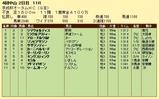 第15S:09月3週 京成杯オータムHC 成績