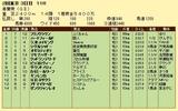 第16S:05月1週 青葉賞 成績