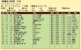第10S:02月4週 フェブラリーS 競争成績