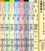 第6S:2月1週 京都牝馬S 出馬表
