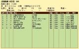 第5S:8月2週 函館2歳S 競争成績