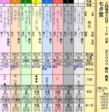 第16S:07月2週 七夕賞