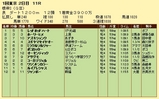 第13S:02月1週 根岸S 成績